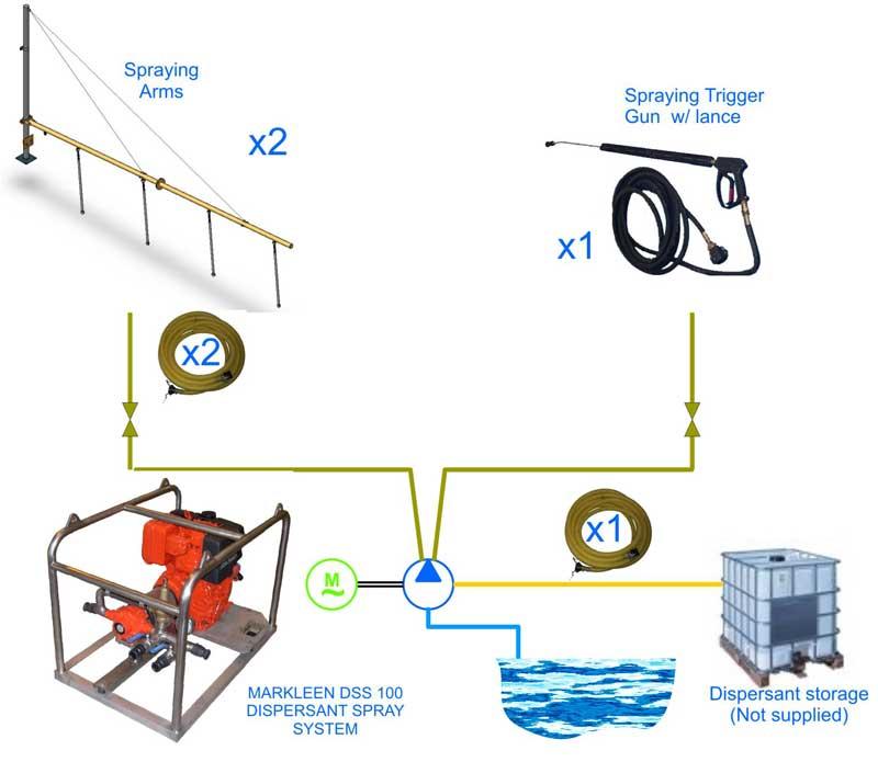 sistema dispersante barcos Dispersant2 | Sistemas de aplicación de dispersantes