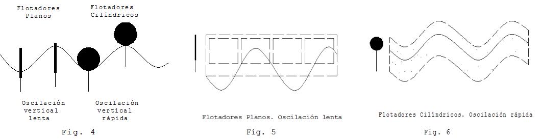 tipos flotadores barreras contencion | Criterios para la selección de barreras de contención