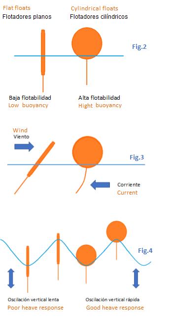 tipos flotadores barreras contencion 0 1 | Criterios para la selección de barreras de contención
