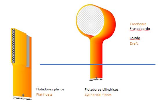 tipos flotadores barreras contencion01 2 | Criterios para la selección de barreras de contención